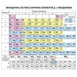 """Періодична система хімічних елементів Менделєєв """"ПіП"""""""